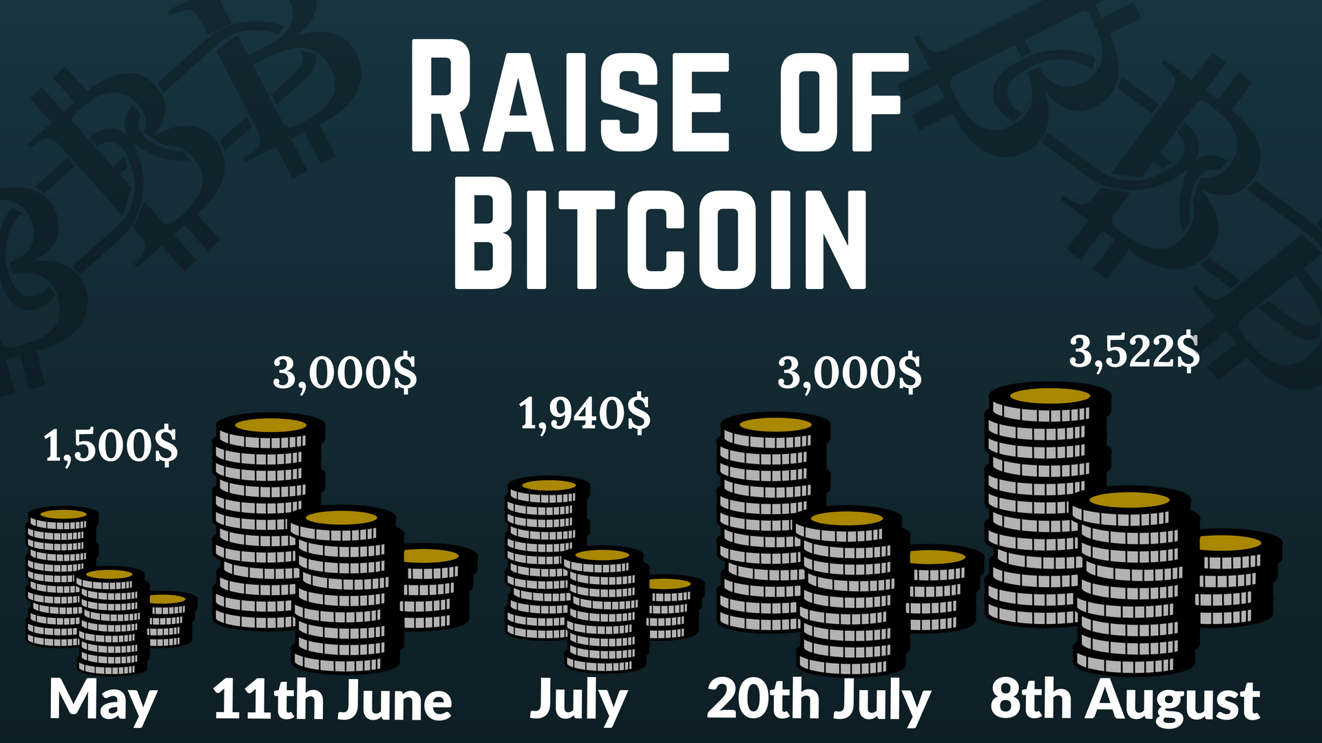 Bitcoin - value in numbers
